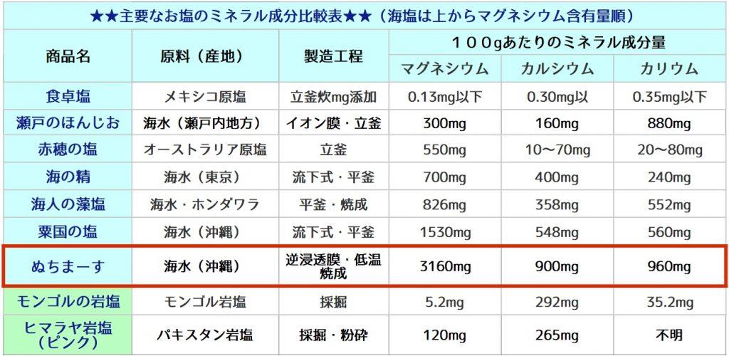 塩のミネラル成分比較表